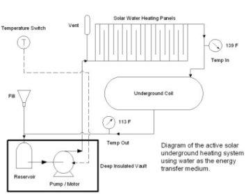 Active Solar Underground Heating System
