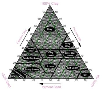 Soil Table