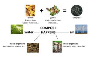 compost_happens